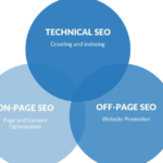 SEO Update Marketers Need To Learn About 3 IMP Points