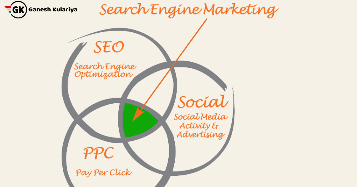 What is SEM, PPC & Paid Search Engine Marketing